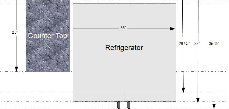 standard dimensions for refrigerators kitchen redesign - Standard Kitchen Cabinet Depth